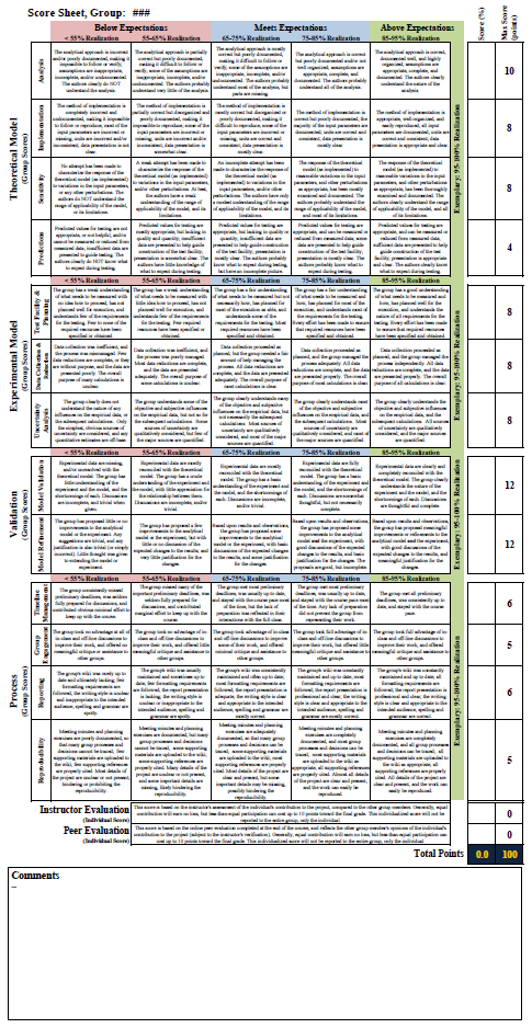 Project Grade Rubric - Engineering Applications Laboratory Template ...
