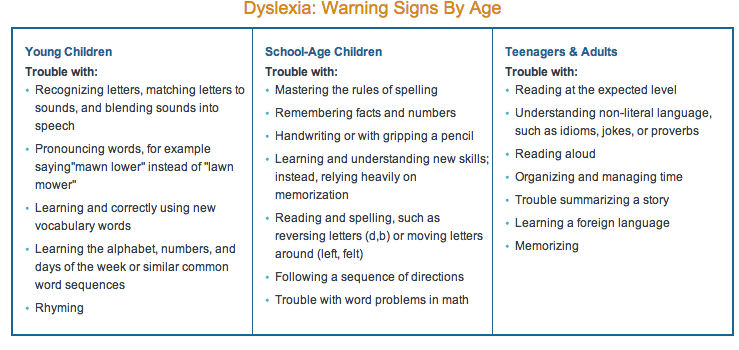 Dyslexia Teaching Learners With Special Needs Msse70401